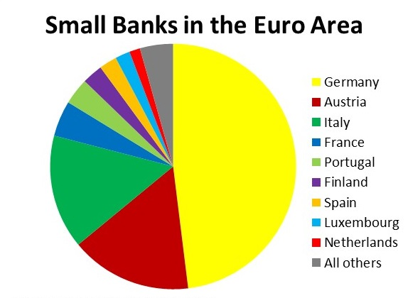 small bank Eurozone